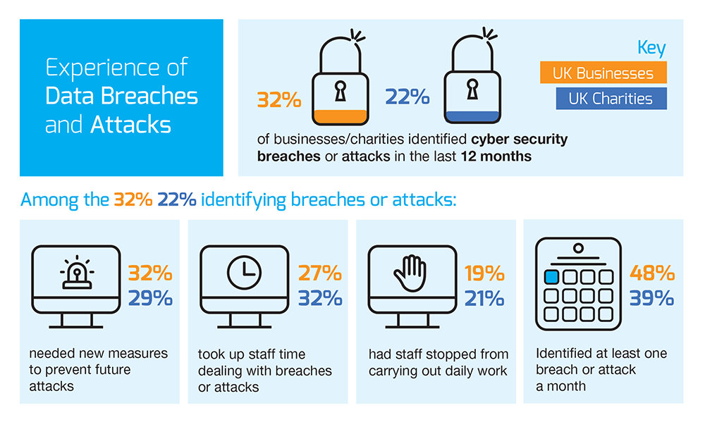 Experience of Data Breaches and Attacks